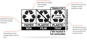 SPC Packaging Recovery Recycling Label